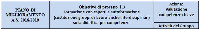 Autoformazione per la valutazione delle Competenze Chiave